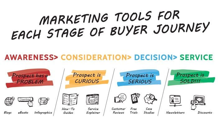 What are the stages of a buyer's journey?